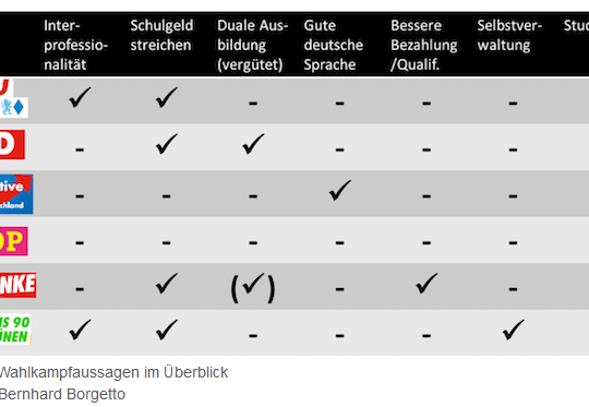 Tabelle Sichweisen deutscher Partein in Bezug auf die Involvierung für Physiotherapeuten und heilberufe